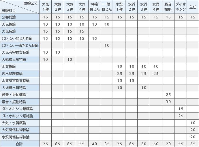 試験区分ごとの試験科目と設問数
