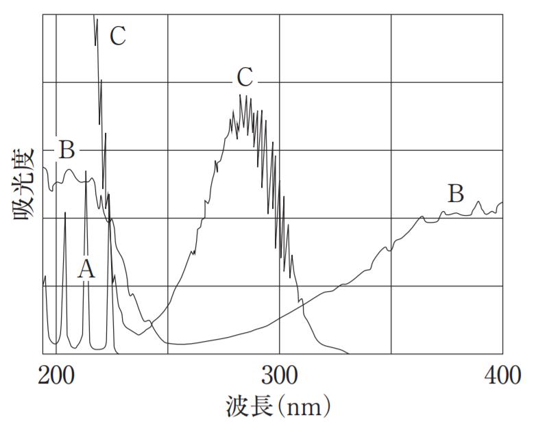 二酸化硫黄連続分析法