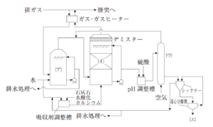 排煙脱硫プロセス