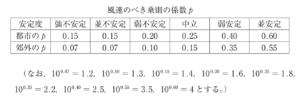 風速のべき乗則の係数
