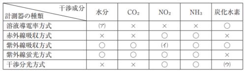 SO2自動計測器の干渉成分
